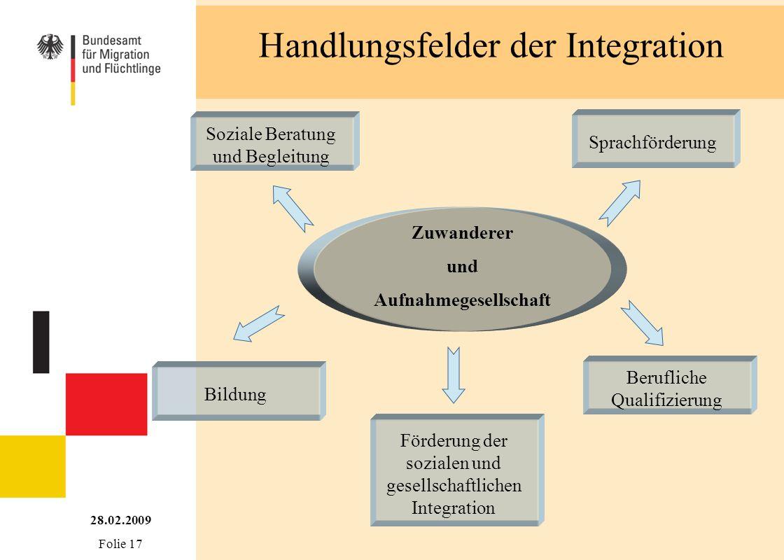 Handlungsfelder der Integration