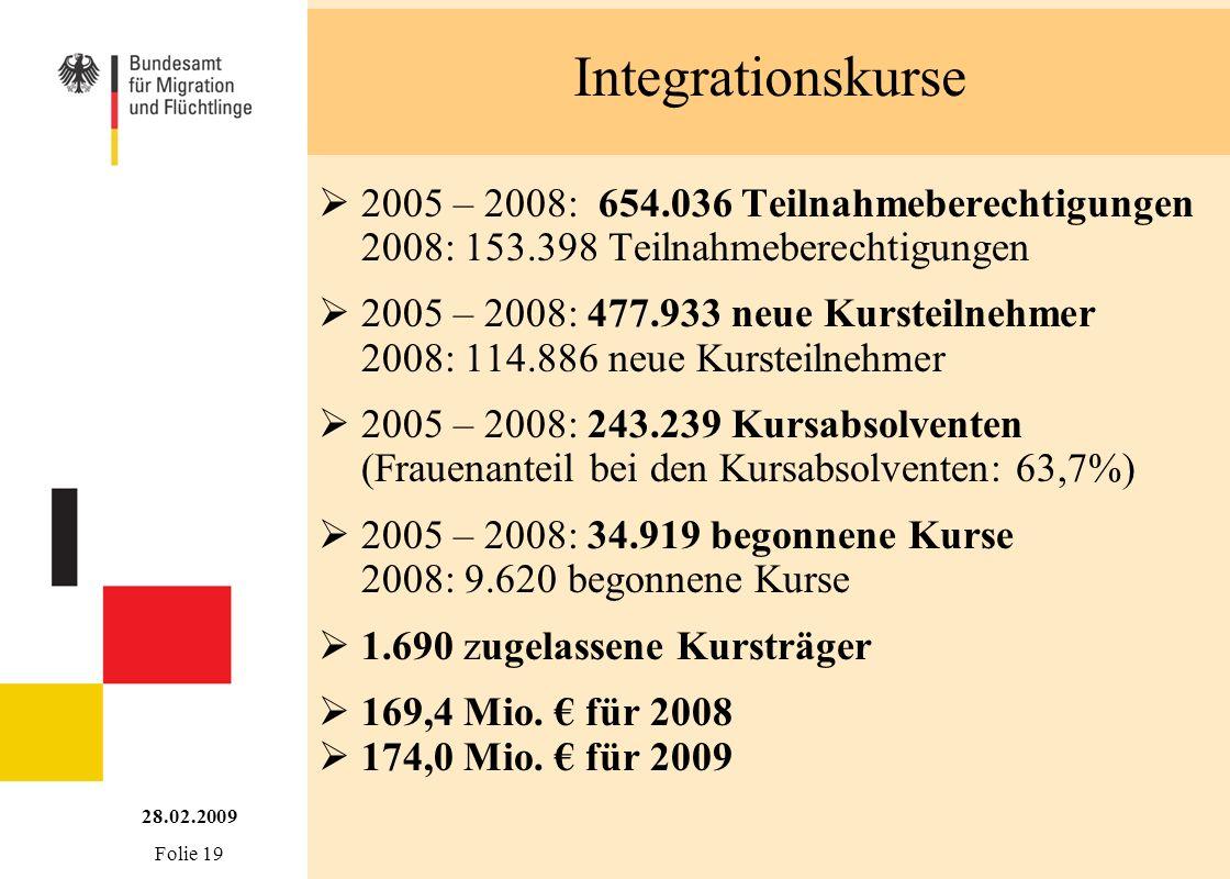 Integrationskurse 2005 – 2008: 654.036 Teilnahmeberechtigungen