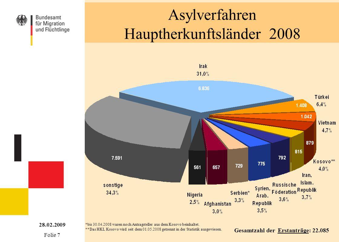 Asylverfahren Hauptherkunftsländer 2008