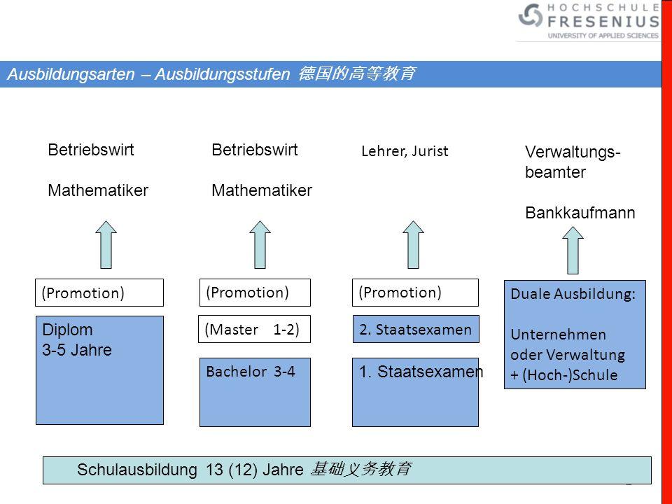 Ausbildungsarten – Ausbildungsstufen 德国的高等教育