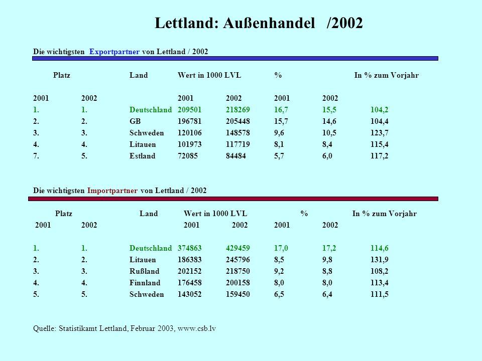 Lettland: Außenhandel /2002