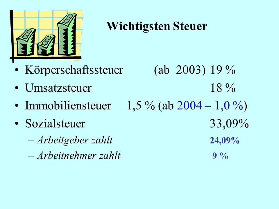 Körperschaftssteuer (ab 2003) 19 % Umsatzsteuer 18 %