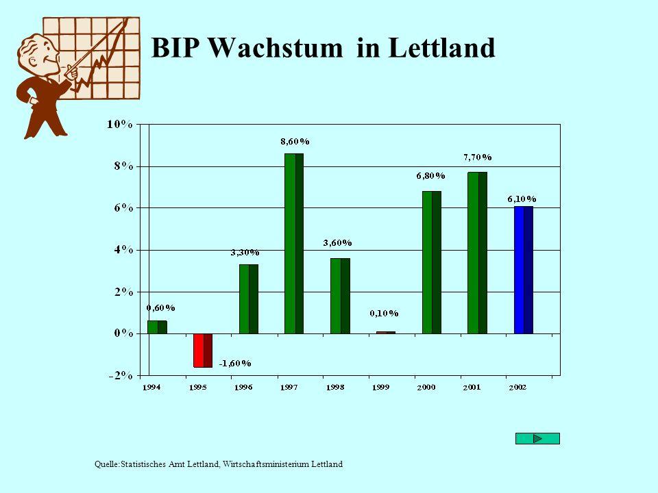 BIP Wachstum in Lettland
