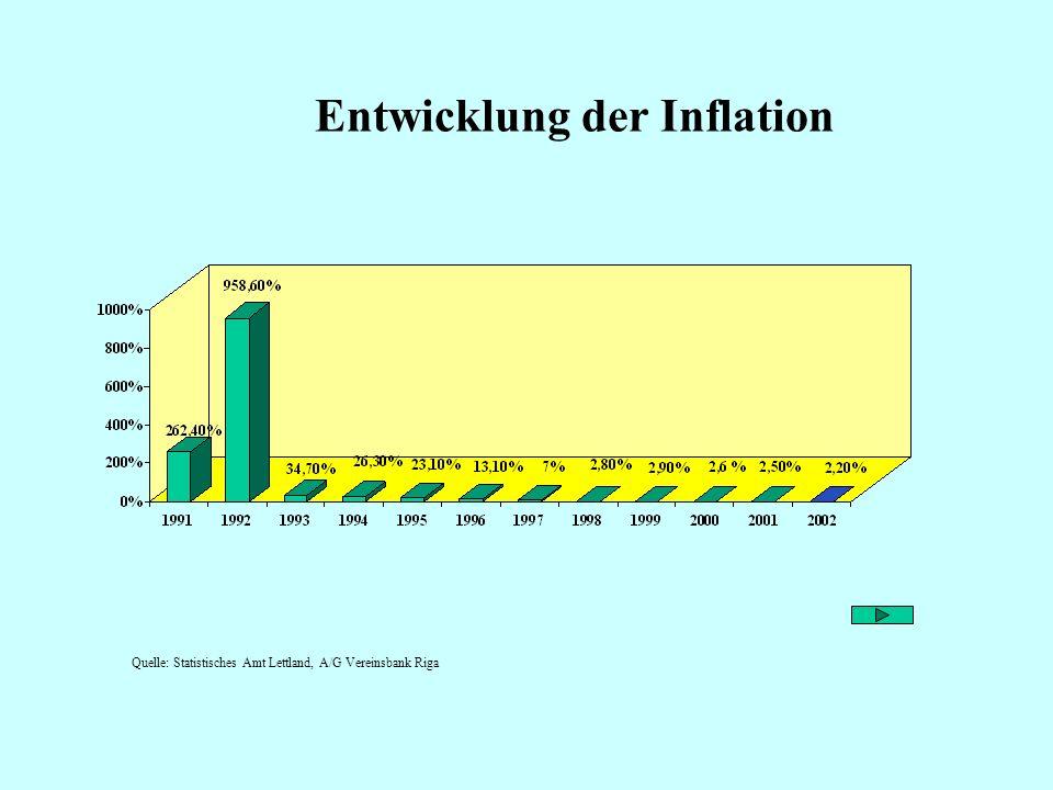 Entwicklung der Inflation
