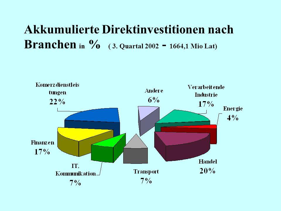 Akkumulierte Direktinvestitionen nach Branchen in %. ( 3