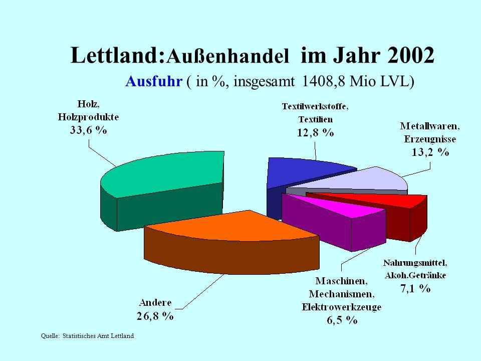 Lettland:Außenhandel im Jahr 2002