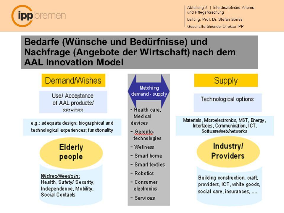 Bedarfe (Wünsche und Bedürfnisse) und Nachfrage (Angebote der Wirtschaft) nach dem AAL Innovation Model