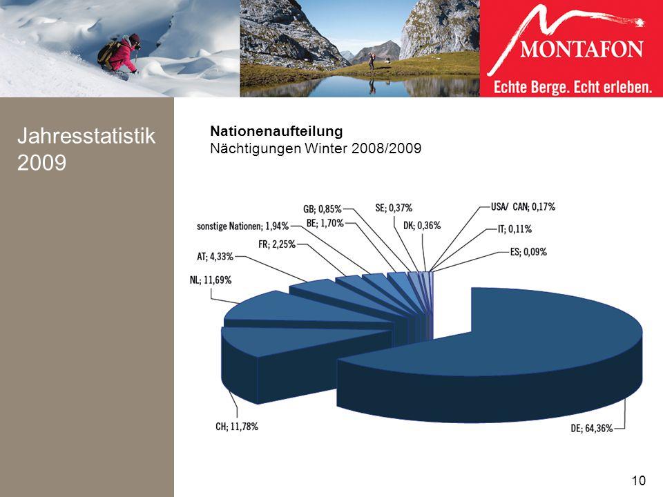 Jahresstatistik 2009 Nationenaufteilung Nächtigungen Winter 2008/2009