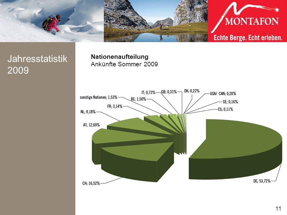 Jahresstatistik 2009 Nationenaufteilung Ankünfte Sommer 2009 11 11
