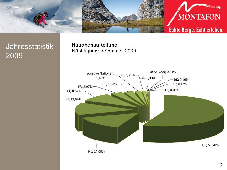 Jahresstatistik 2009 Nationenaufteilung Nächtigungen Sommer 2009 12 12