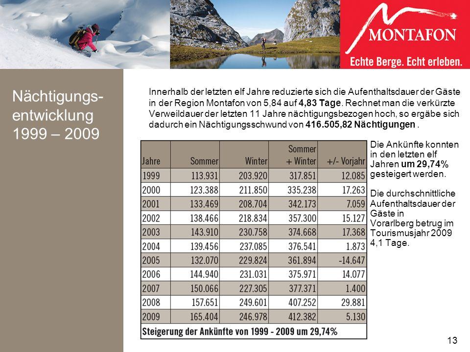 Nächtigungs-entwicklung 1999 – 2009