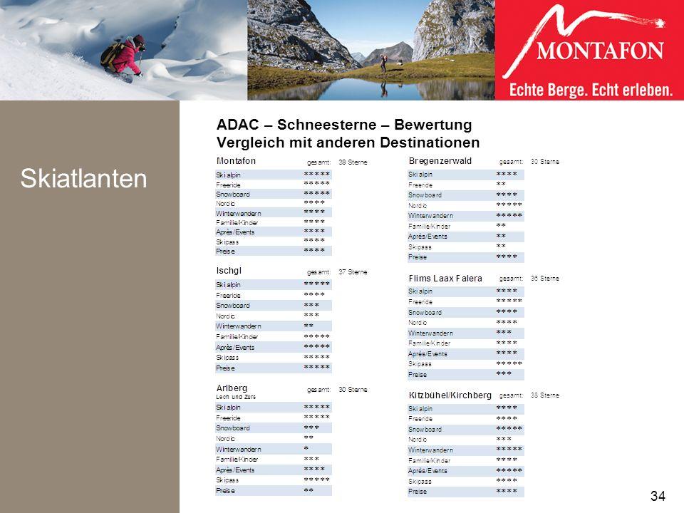 ADAC – Schneesterne – Bewertung Vergleich mit anderen Destinationen