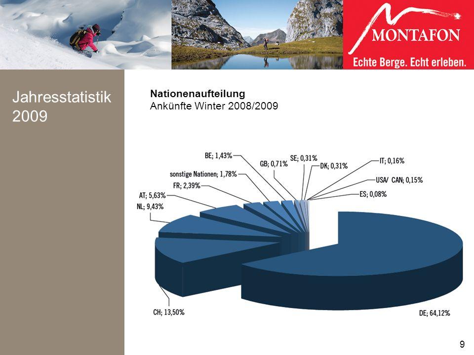 Jahresstatistik 2009 Nationenaufteilung Ankünfte Winter 2008/2009 9 9