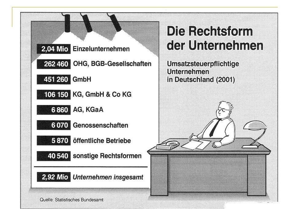 Rechtsform der Unternehmen 9