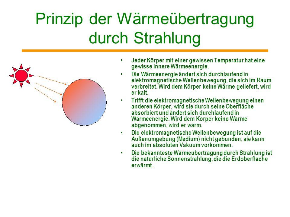 Prinzip der Wärmeübertragung durch Strahlung