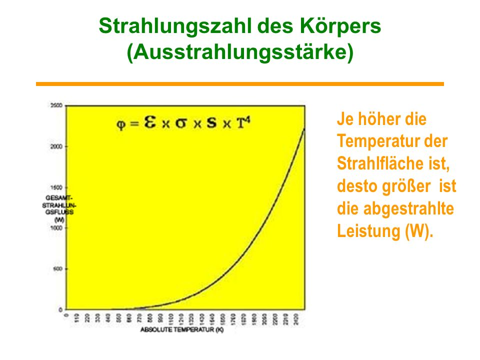 Strahlungszahl des Körpers (Ausstrahlungsstärke)