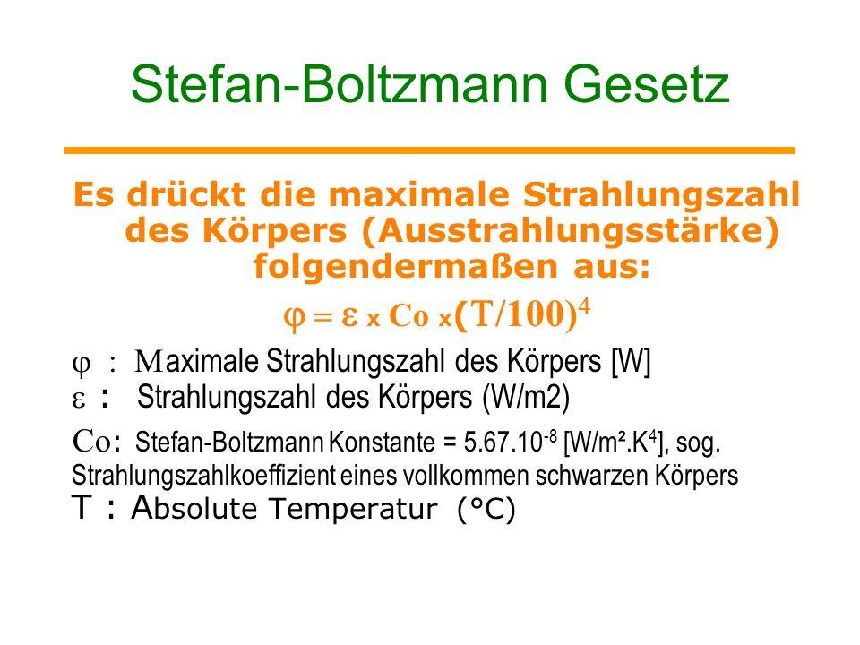 Stefan-Boltzmann Gesetz