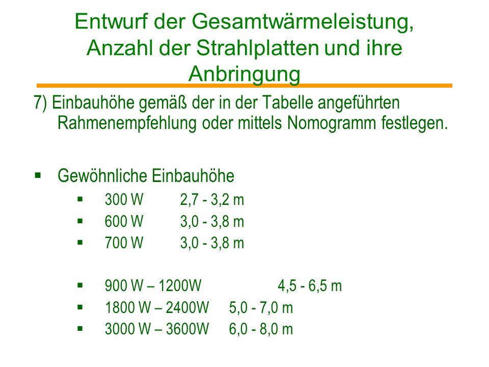 Entwurf der Gesamtwärmeleistung, Anzahl der Strahlplatten und ihre Anbringung