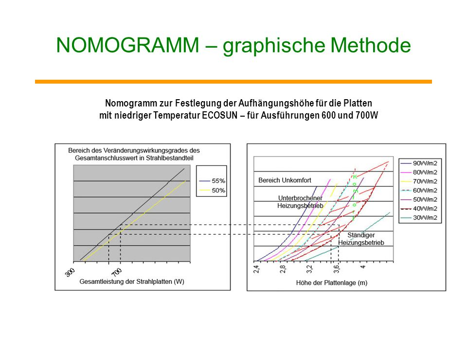 NOMOGRAMM – graphische Methode