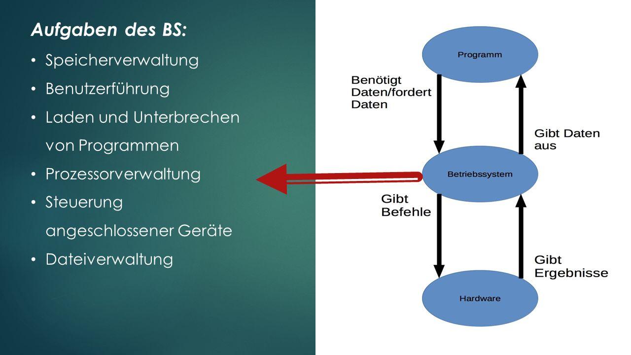 Aufgaben des BS: Speicherverwaltung Benutzerführung