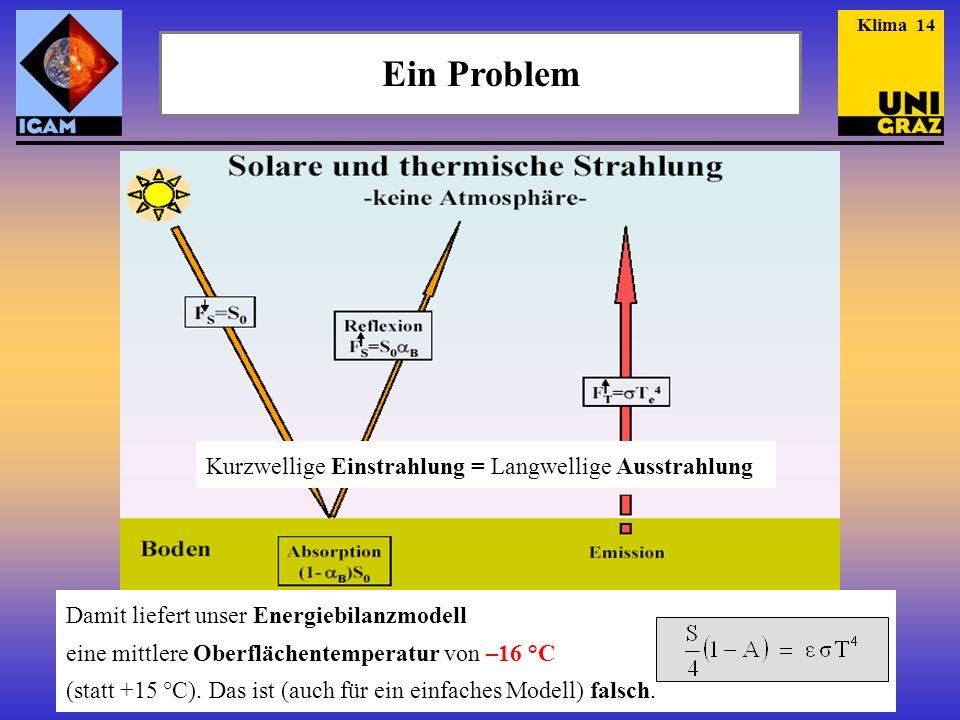 Ein Problem Kurzwellige Einstrahlung = Langwellige Ausstrahlung