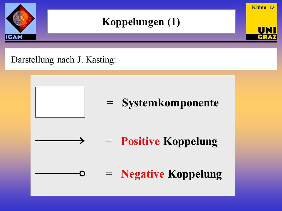 = Systemkomponente = Positive Koppelung = Negative Koppelung
