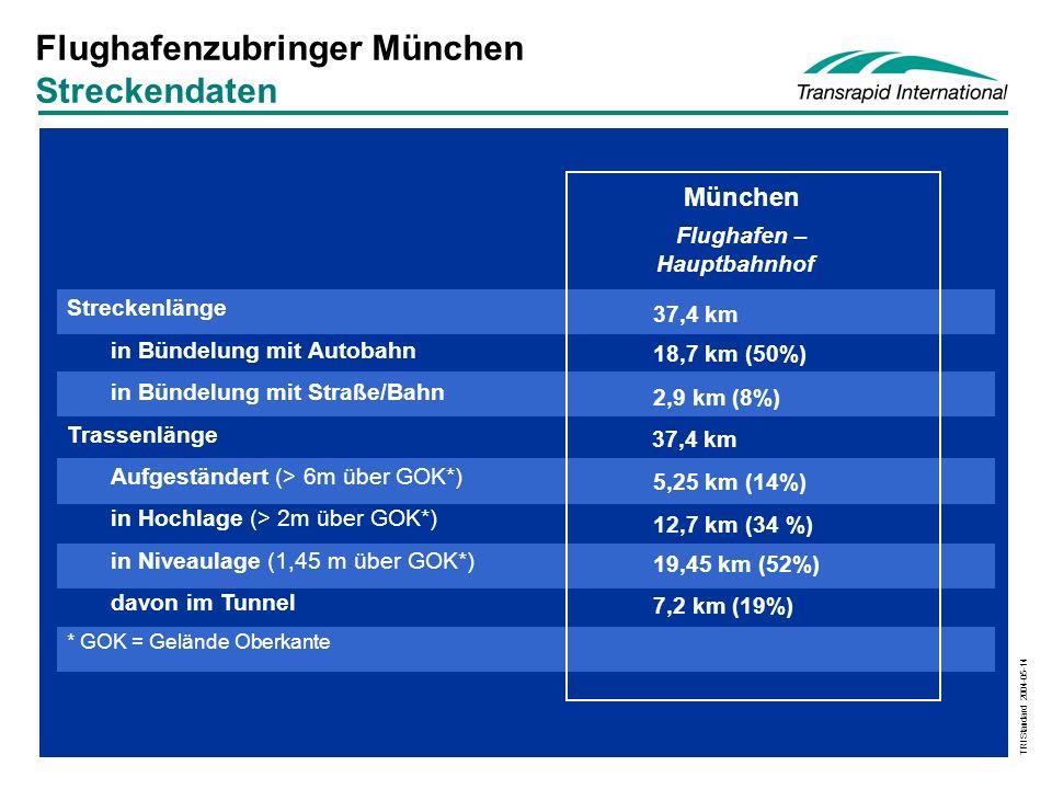 Flughafenzubringer München Streckendaten