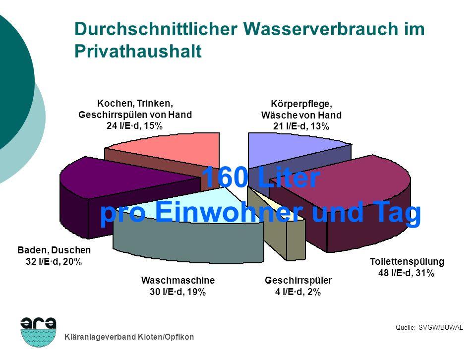 Durchschnittlicher Wasserverbrauch im Privathaushalt
