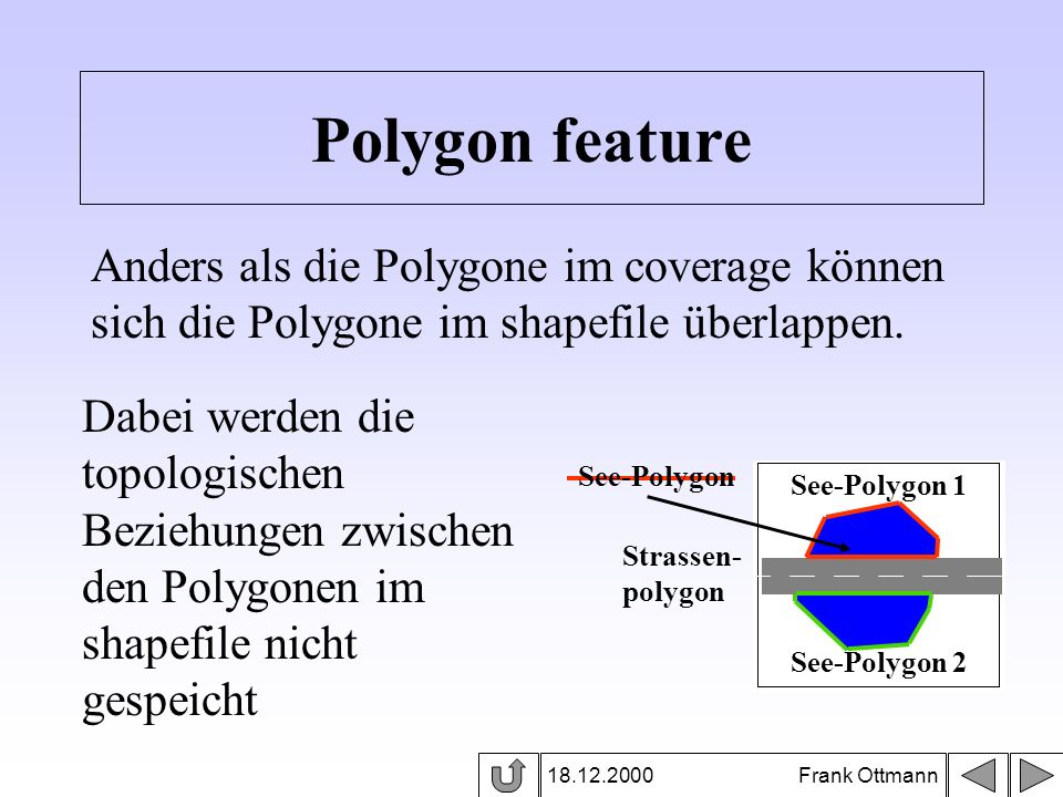 Polygon feature Anders als die Polygone im coverage können sich die Polygone im shapefile überlappen.