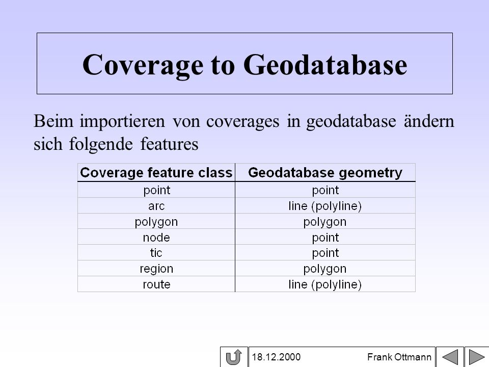 Coverage to Geodatabase