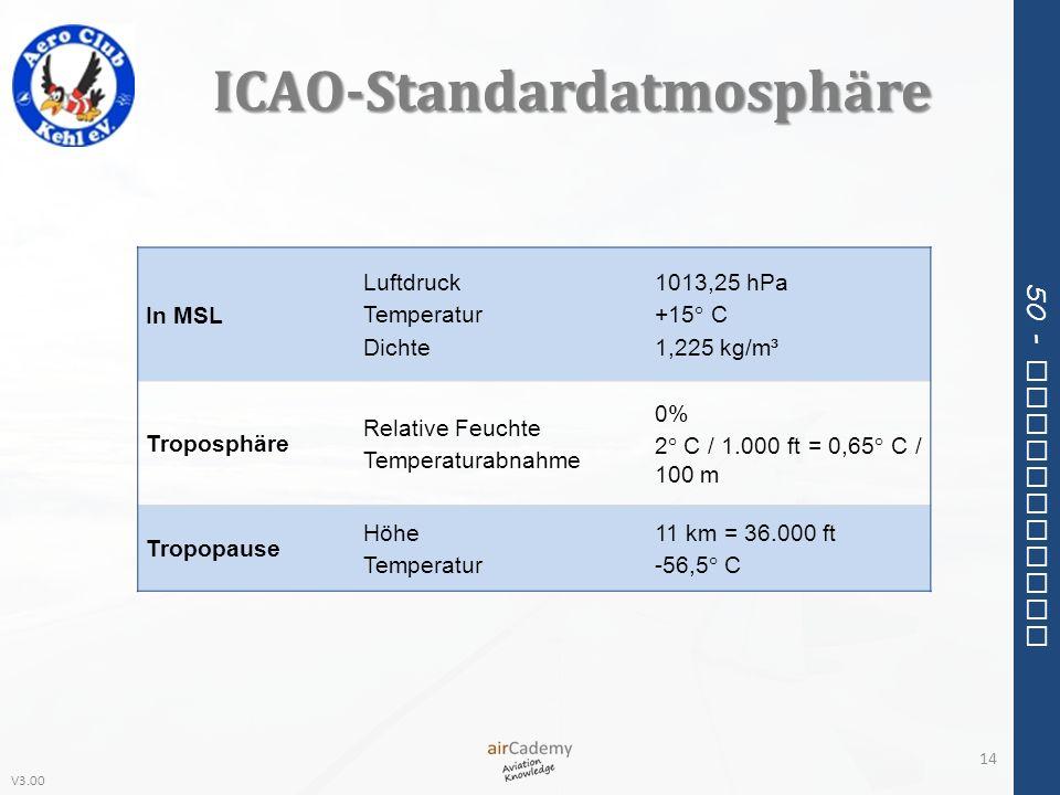 ICAO-Standardatmosphäre