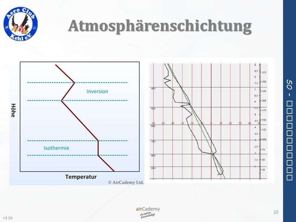 Atmosphärenschichtung