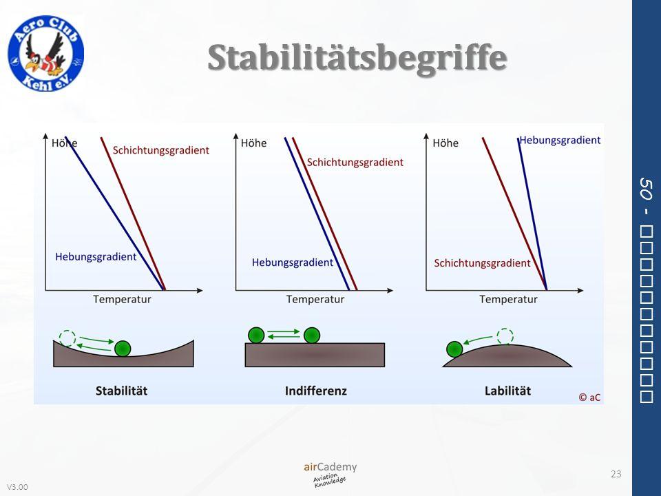 Stabilitätsbegriffe