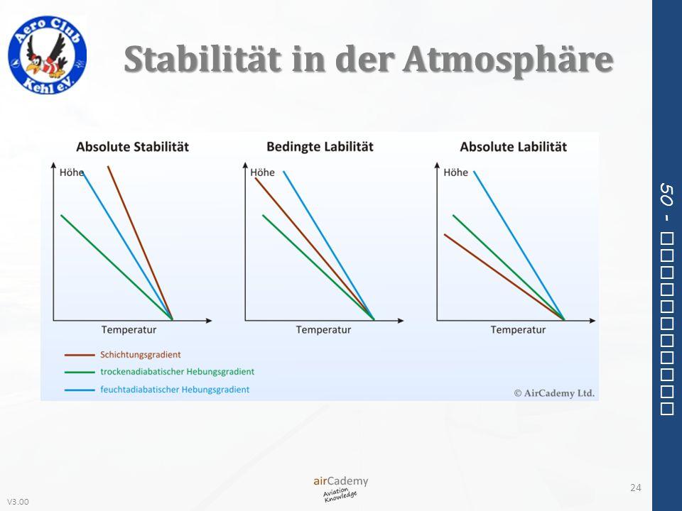 Stabilität in der Atmosphäre