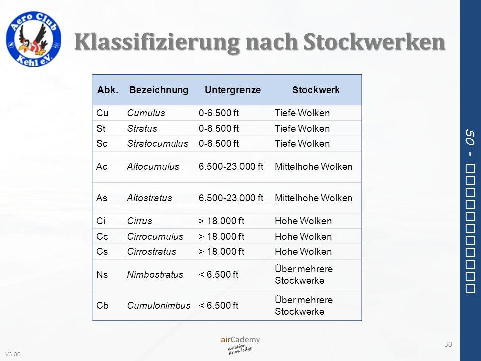 Klassifizierung nach Stockwerken