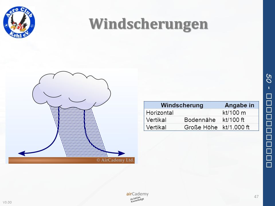 Windscherungen Windscherung Angabe in Horizontal kt/100 m Vertikal