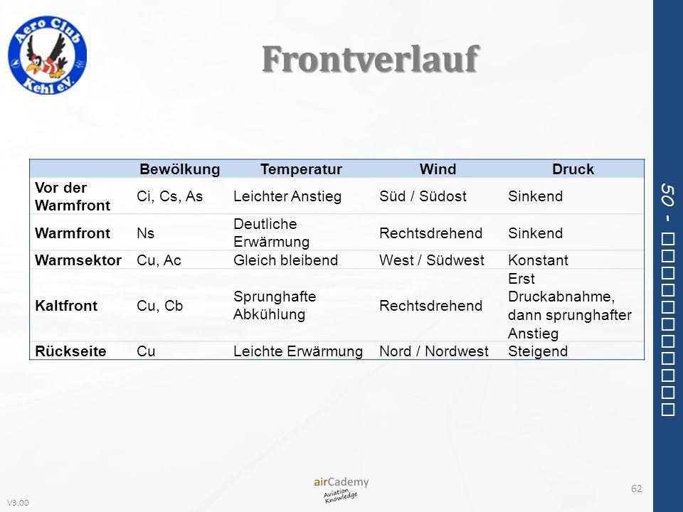 Frontverlauf Bewölkung Temperatur Wind Druck Vor der Warmfront
