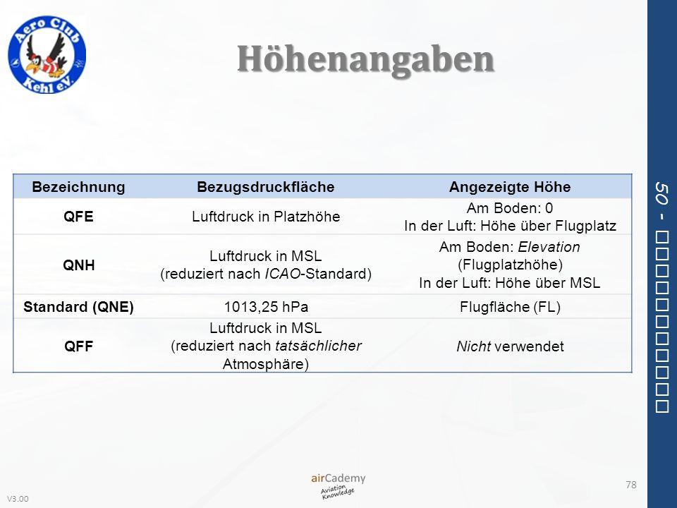 Höhenangaben Bezeichnung Bezugsdruckfläche Angezeigte Höhe QFE