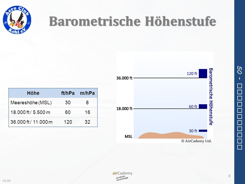Barometrische Höhenstufe