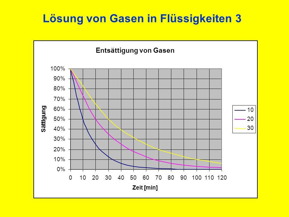 Lösung von Gasen in Flüssigkeiten 3