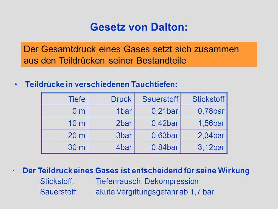 Gesetz von Dalton: Der Gesamtdruck eines Gases setzt sich zusammen aus den Teildrücken seiner Bestandteile.