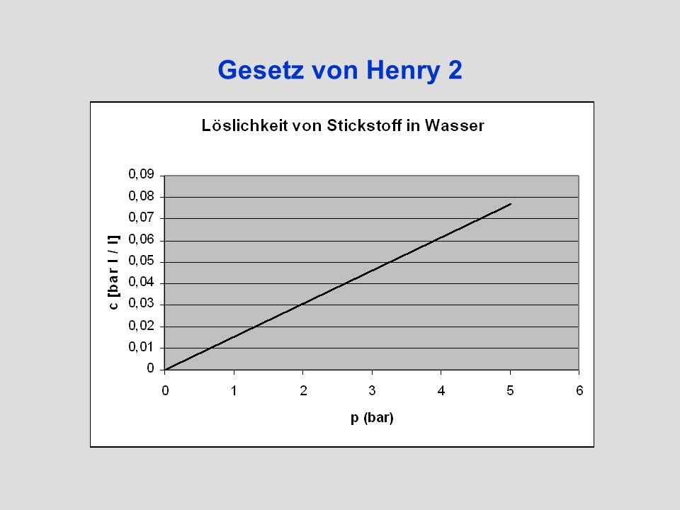 Gesetz von Henry 2