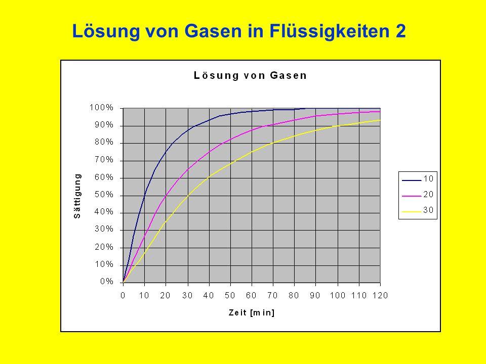 Lösung von Gasen in Flüssigkeiten 2