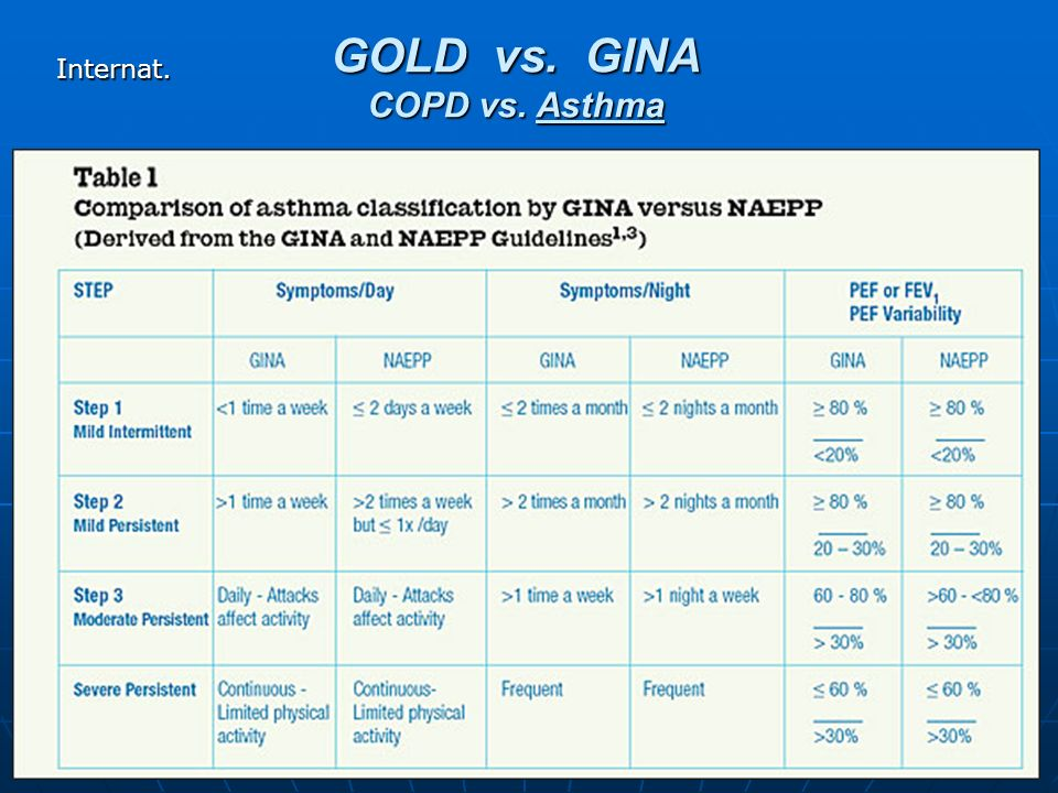 GOLD vs. GINA COPD vs. Asthma