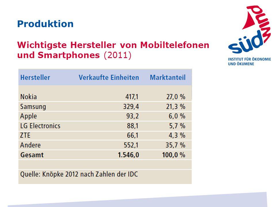 Produktion Wichtigste Hersteller von Mobiltelefonen und Smartphones (2011)