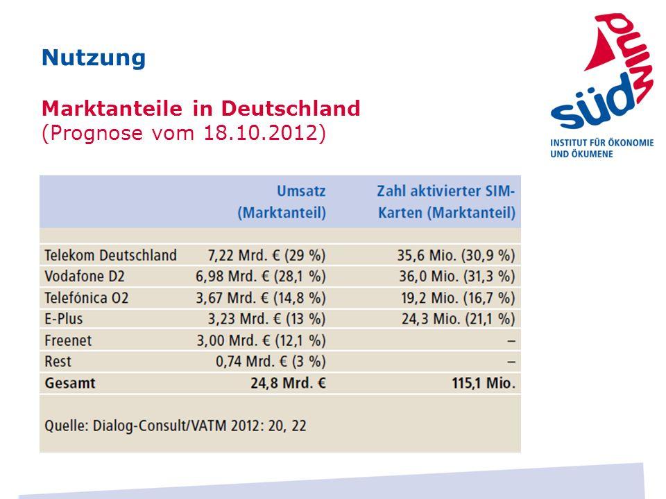 Nutzung Marktanteile in Deutschland (Prognose vom 18.10.2012)