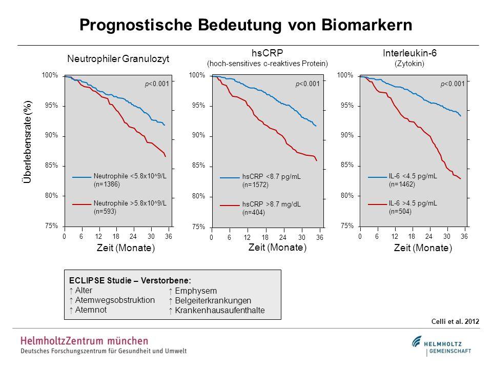Prognostische Bedeutung von Biomarkern