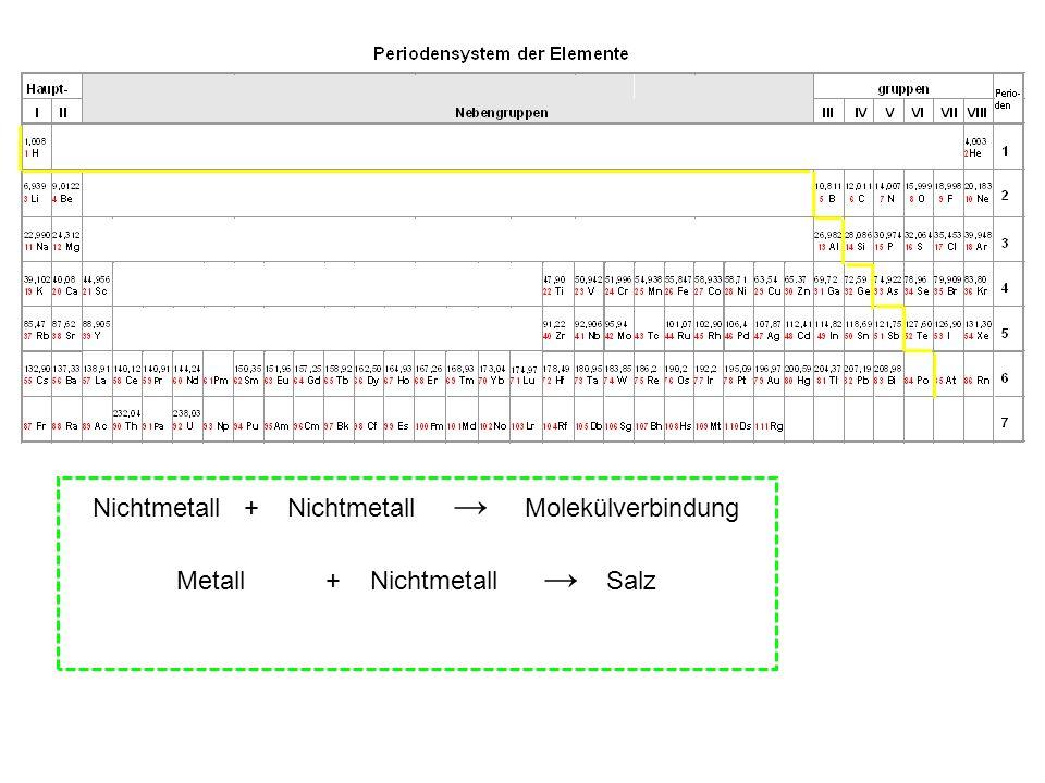 Nichtmetall + Nichtmetall → Molekülverbindung
