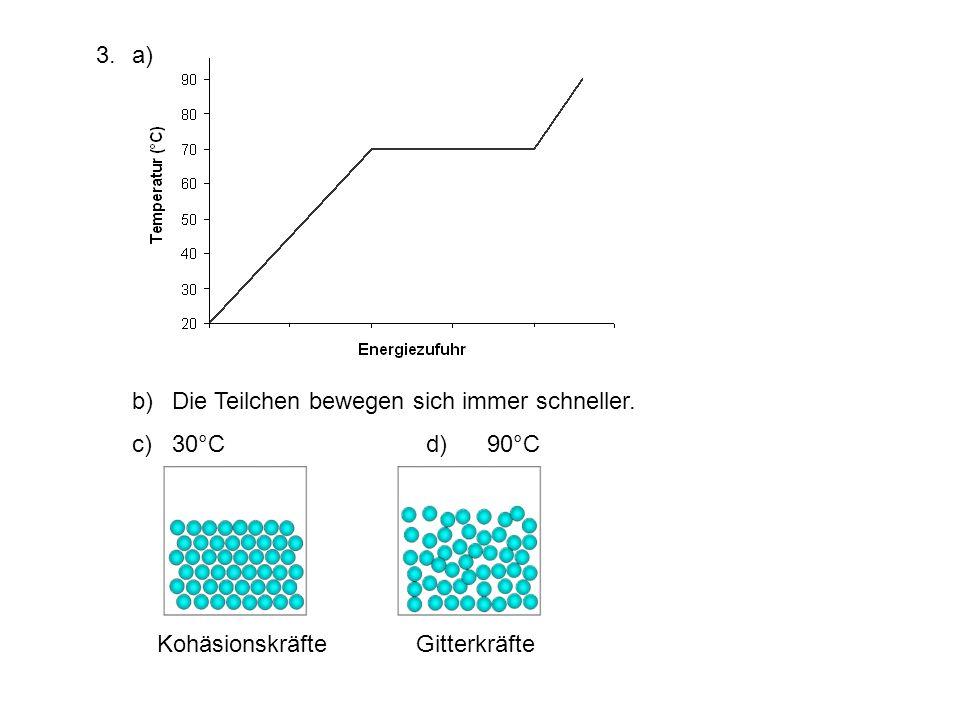 a) b) Die Teilchen bewegen sich immer schneller. c) 30°C d) 90°C.