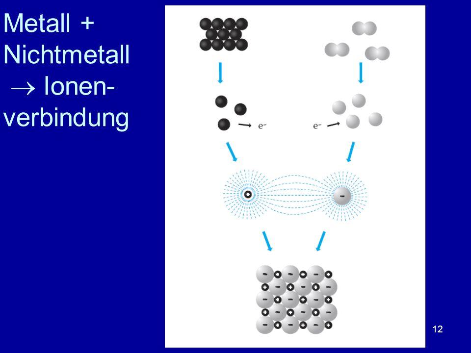 Metall + Nichtmetall  Ionen-verbindung